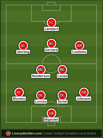 Predicted Liverpool lineup vs Manchester united on 14/12/2014