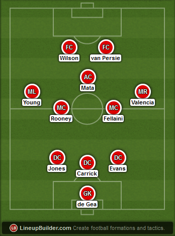 Predicted Manchester United lineup vs Aston Villa on 20/12/2014