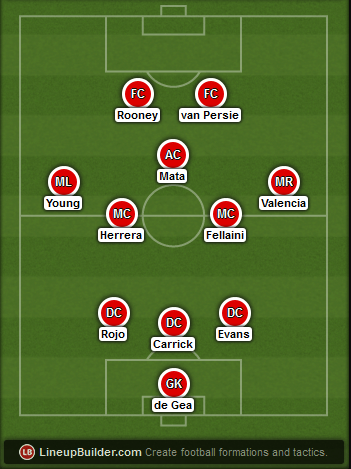 Predicted Manchester United lineup vs Liverpool on 14/12/2014