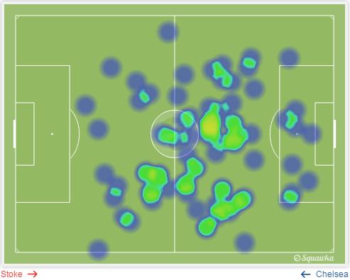 Stoke City vs Chelsea observations