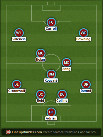 Predicted West Ham lineup vs Arsenal on 28/12/2014
