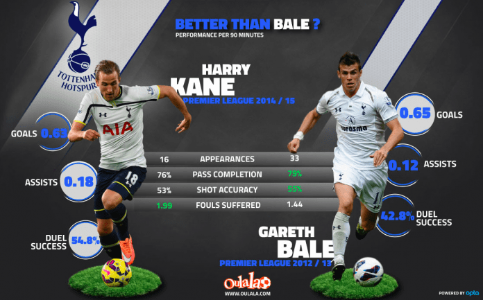 Harry Kane vs Gareth Bale