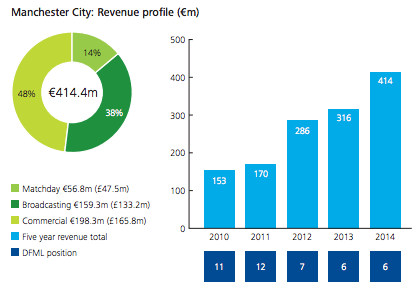 Manchester City revenue 2014