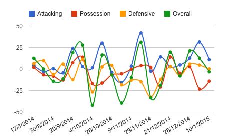 Sissoko performance score via Squawka