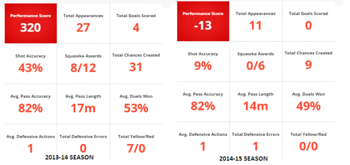 Januzaj Stats: Last term and this season
