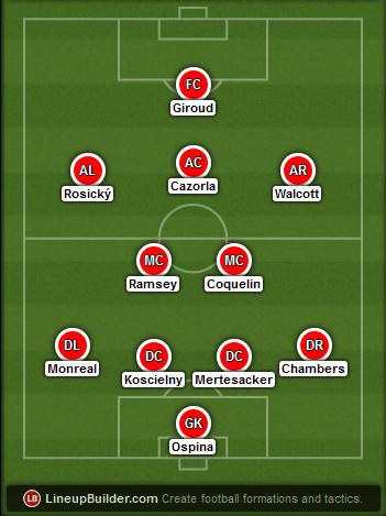 Predicted Arsenal lineup vs Aston Villa on 01/02/2015