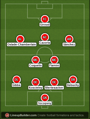 Predicted Arsenal lineup vs Stoke City on 11/01/2015