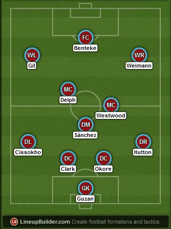 Predicted Aston Villa lineup vs Arsenal on 01/02/2015