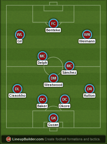 Predicted Aston Villa lineup vs Liverpool on 17/01/2014