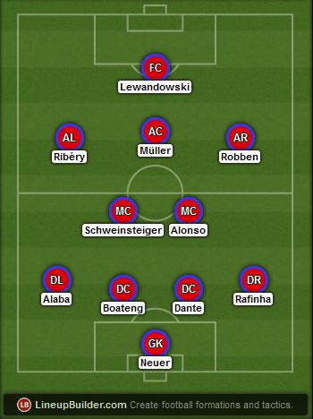 Predicted Bayern Munich lineup vs Wolfsburg on 30/01/2015