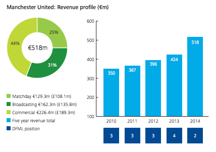 Manchester United revenue for 2014