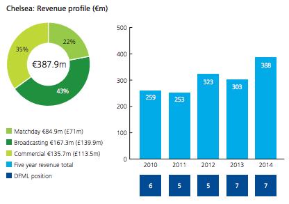 Chelsea revenue 2014