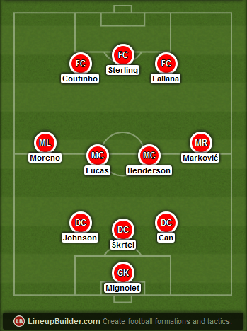 Predicted Liverpool lineup vs West Ham on 31/01/2015