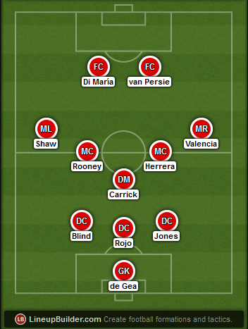 Predicted Manchester United lineup vs Leicester City on 31/01/2015