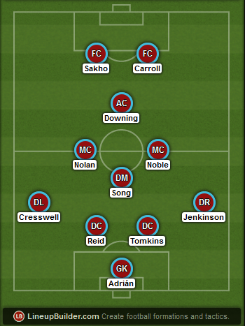 Predicted West Ham lineup vs Liverpool on 31/01/2015
