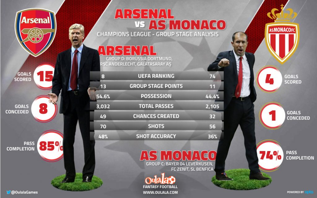 Arsenal-vs-AS-Monaco