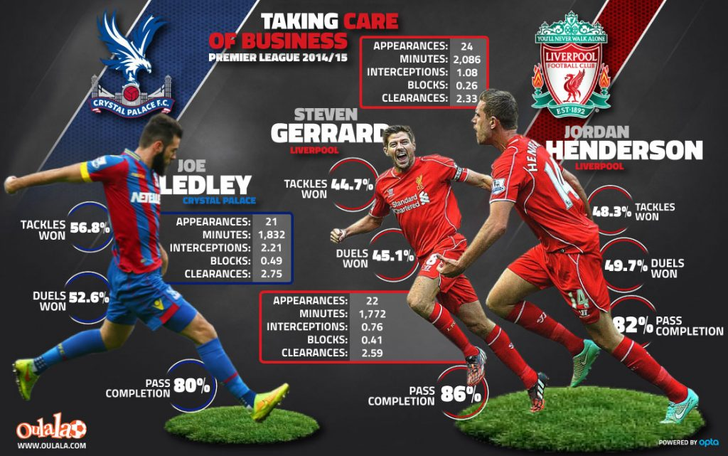 Taking-care-of-business---crystal-palace-vs-liverpool