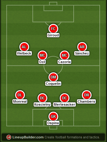 Predicted Arsenal lineup vs Crystal Palace on 21/02/2015