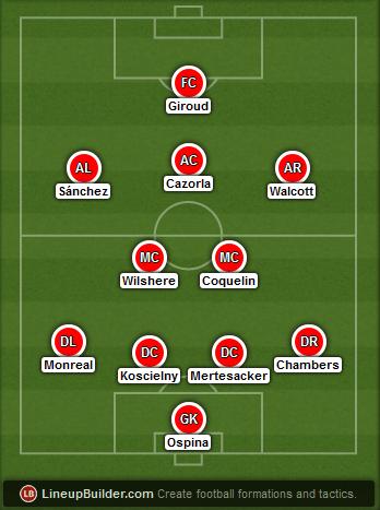 Predicted Arsenal lineup vs Everton on 01/03/2015
