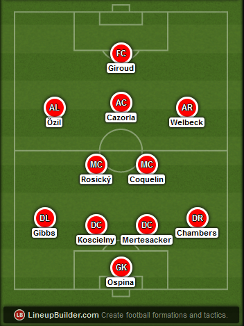 Predicted Arsenal lineup vs Middlesbrough on 15/02/2015