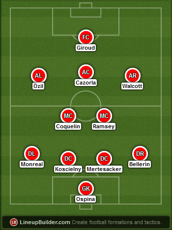 Predicted Arsenal lineup vs Tottenham on 07/02/2015