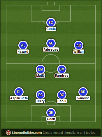 Predicted Chelsea lineup vs PSG on 17/02/2015