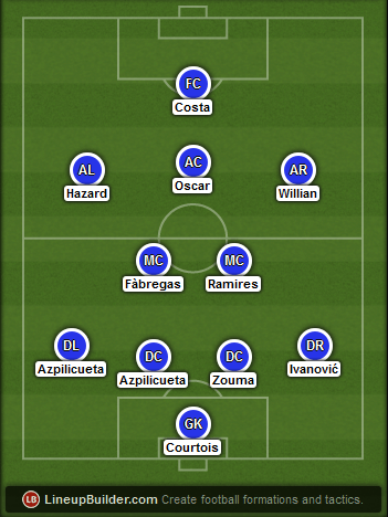 Predicted Chelsea lineup vs Tottenham on 01/03/2015