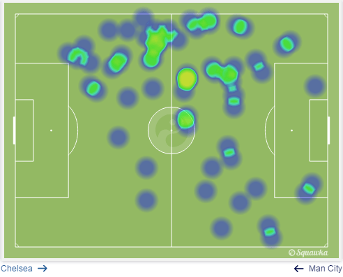 Chelsea vs Manchester City analysis