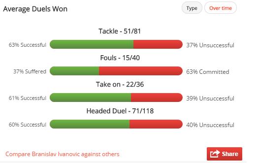 ivanovic stats2