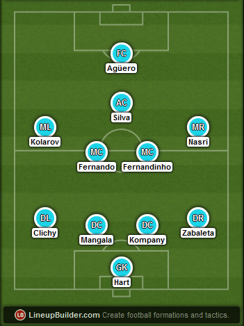 Predicted Manchester City lineup vs Barcelona on 24/02/2015