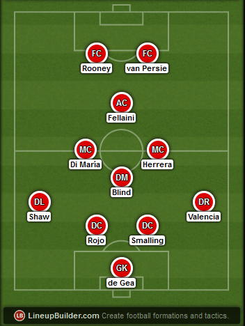 Predicted Manchester United lineup vs Swansea on 21/02/2015