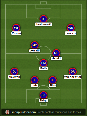 Predicted PSG lineup vs Chelsea on 17/02/2015