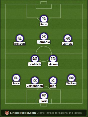 Predicted Tottenham lineup vs Chelsea on 01/03/2015
