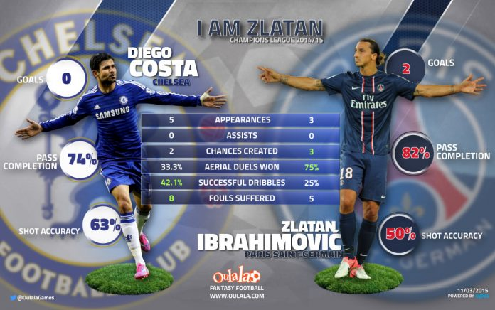 zlatan champions league stats