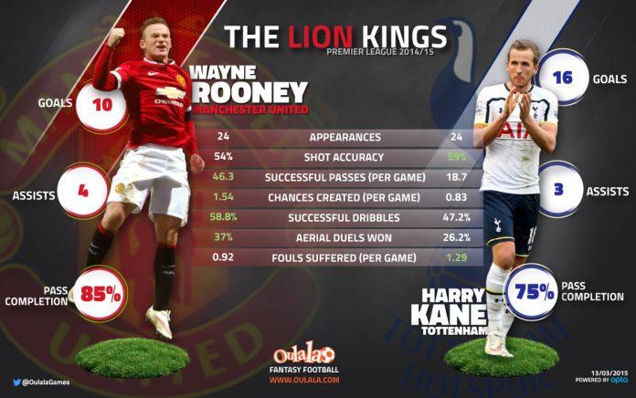 Rooney-vs-Kane