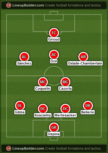 Predicted Arsenal lineup vs Manchester United on 09/03/2015