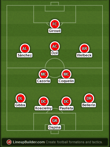 Predicted Arsenal lineup vs QPR on 04/03/2015