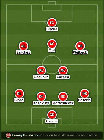Predicted Arsenal lineup vs West Ham on 14/03/2015