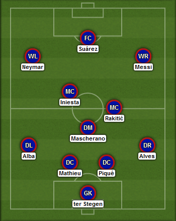 Predicted Barcelona lineup vs Manchester City on 18/03/2015