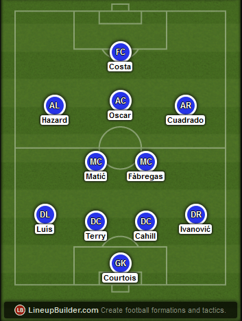 Predicted Chelsea lineup vs Southampton on 15/03/2015