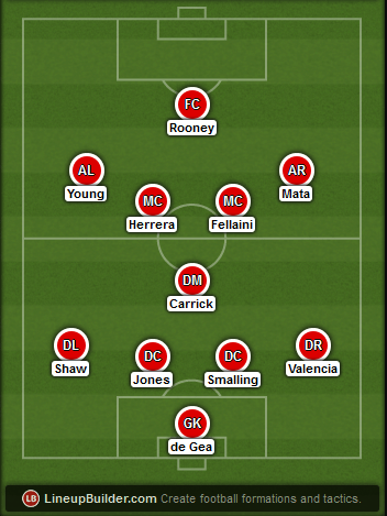 Predicted Manchester United lineup vs Liverpool on 22/03/2015