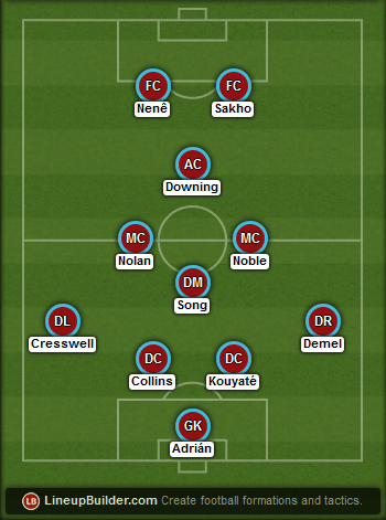 Predicted West Ham lineup vs Arsenal on 14/03/2015