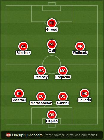 Predicted Arsenal lineup vs Burnley on 11/04/2015