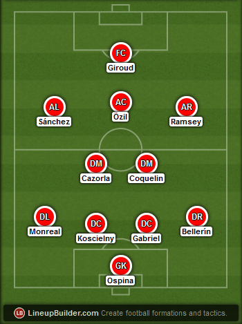 Predicted Arsenal lineup vs Chelsea on 26/04/2015