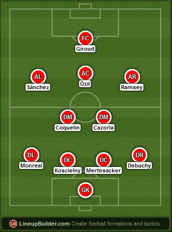 Predicted Arsenal lineup vs Reading on 18/04/2015