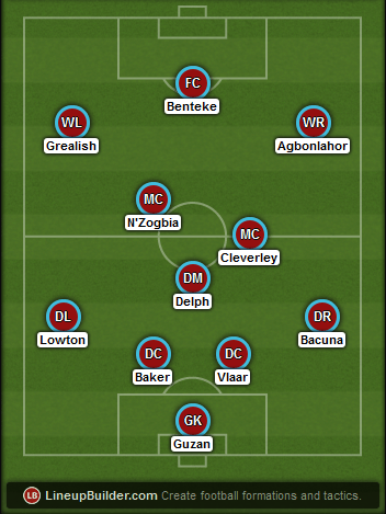 Predicted Aston Villa lineup vs Liverpool on 19/04/2015
