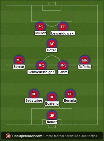 Predicted Bayern Munich lineup vs Borussia Dortmund on 04/04/2015