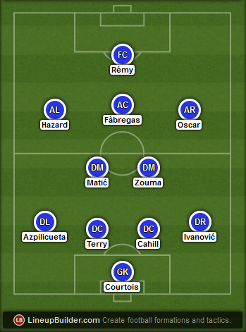 Predicted Chelsea lineup vs Arsenal on 26/04/2015