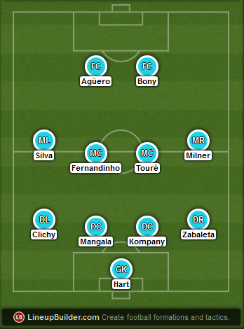Predicted Manchester City lineup vs Manchester United on 12/04/2015