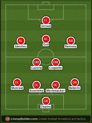 Predicted Arsenal lineup vs Hull on 04/05/2015